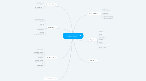 Mind Map: American Museum of Natural History