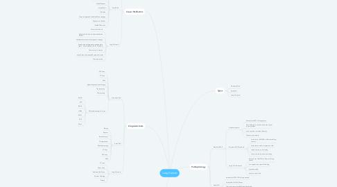 Mind Map: Lung Cancer