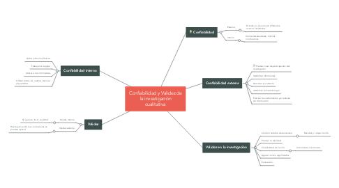 Mind Map: Confiabilidad y Validez de la investigaciòn cualitativa