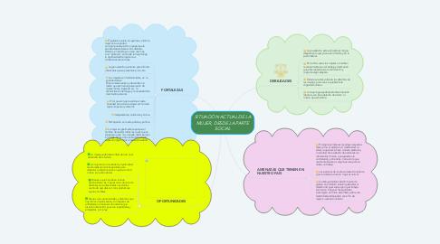 Mind Map: SITUACIÓN ACTUAL DE LA MUJER, DESDE LA PARTE SOCIAL