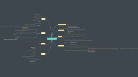 Mind Map: Urinary Tract Infections