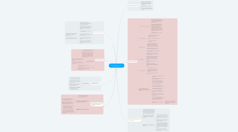 Mind Map: Assessing Student Learning in the Disciplines