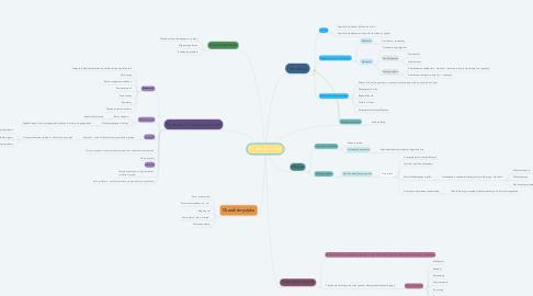 Mind Map: Grupa społeczna