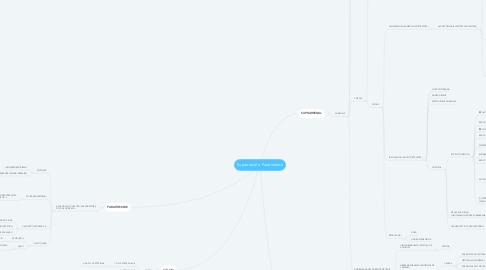 Mind Map: Suprarrenal e Paratireoide
