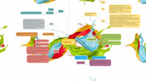 Mind Map: DIBUJO