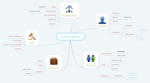 Mind Map: Culture of Wellness