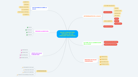 Mind Map: SALUD COMUNITARIA INTEGRAL EN LAS UNIDADES EDUCATIVAS