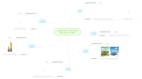 Mind Map: COMPARATIVE ADJECTIVES WITH ONE SYLLABLE