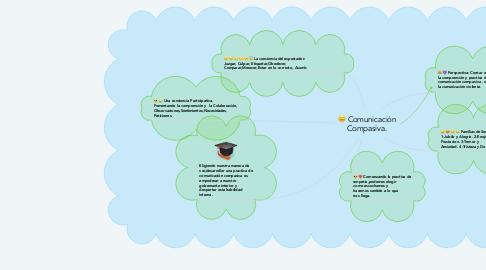Mind Map: Comunicación Compasiva.