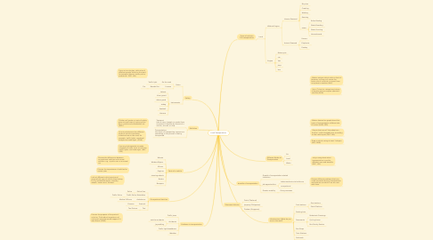 Mind Map: Land Transportation