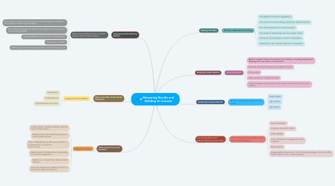 Mind Map: Measuring Results and Building on Success