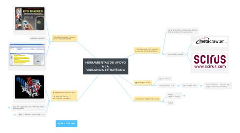 Mind Map: HERRAMIENTAS DE APOYO A LA  VIGILANCIA ESTRATÉGICA