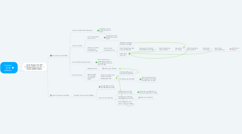Mind Map: Contact về từ website