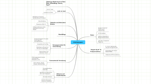 Mind Map: Arbeitsgruppen