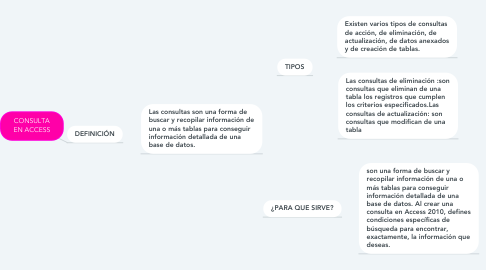 Mind Map: CONSULTA EN ACCESS