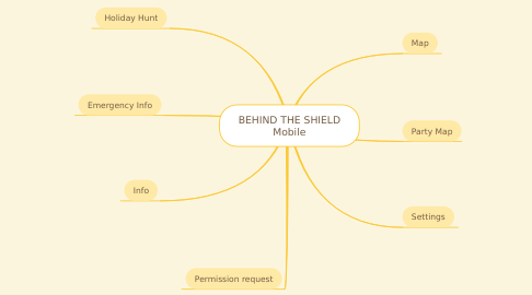 Mind Map: BEHIND THE SHIELD Mobile