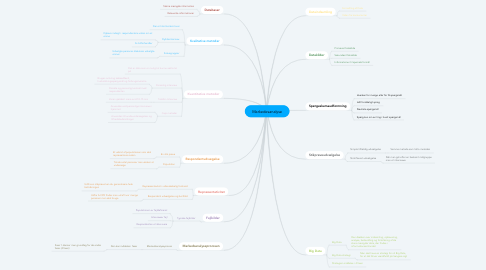 Mind Map: Markedesanalyse