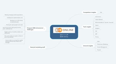 Mind Map: 2017-11-29 B2B Online