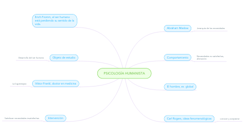 Mind Map: PSICOLOGÍA HUMANISTA
