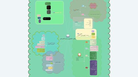 Mind Map: ماهية  التقويم شذى الحمياني