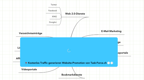 Mind Map: Kostenlos Traffic generieren http://www.task-force.ch