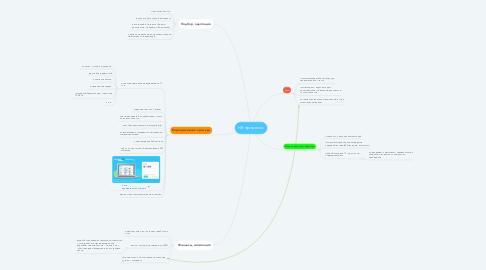 Mind Map: HR процессы