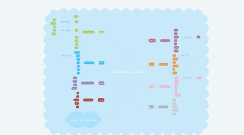 Mind Map: عبدالعزيز عبدالله صالح الفوزان