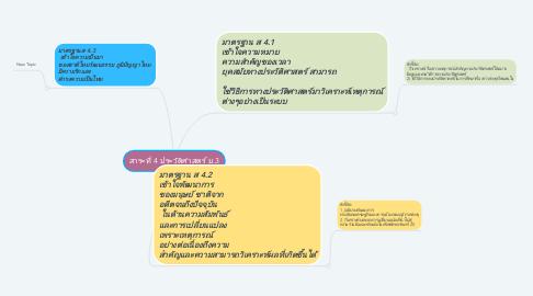Mind Map: สาระที่ 4 ประวัติศาสตร์ ม.3