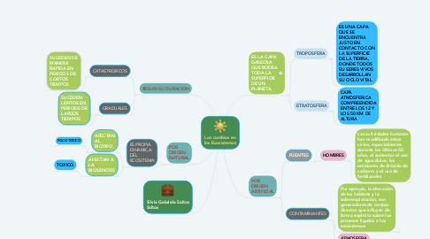 Mind Map: Los cambios en los Ecosistemas