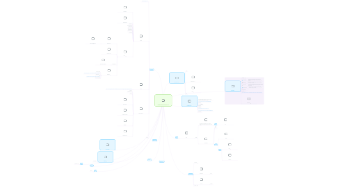 Mind Map: 006 BPMBOXES GOOGLE