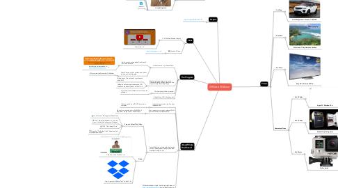 Mind Map: Affiliate Webinar