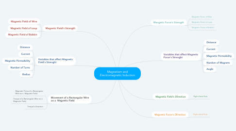 Mind Map: Magnetism and Electromagnetic Induction