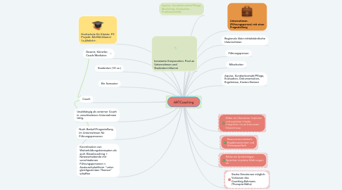 Mind Map: ARTCoaching