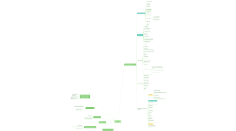 Mind Map: Рами