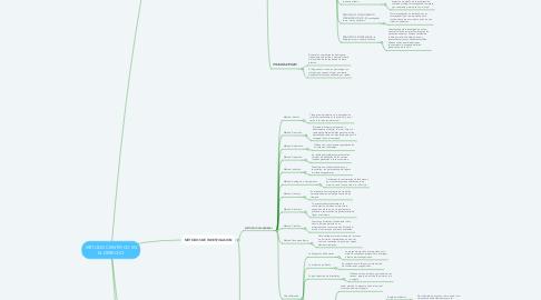 Mind Map: MÉTODO CIENTÍFICO EN EL DERECHO