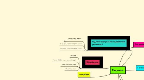 Mind Map: Гаджети