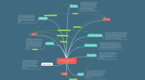 Mind Map: Origins of Middle East Conflict