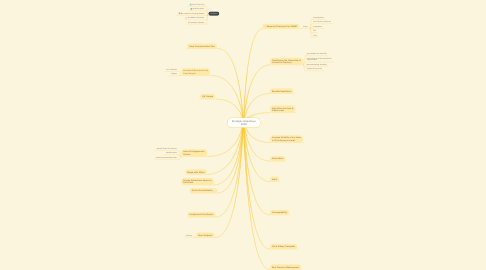 Mind Map: Strategic Objectives 2018