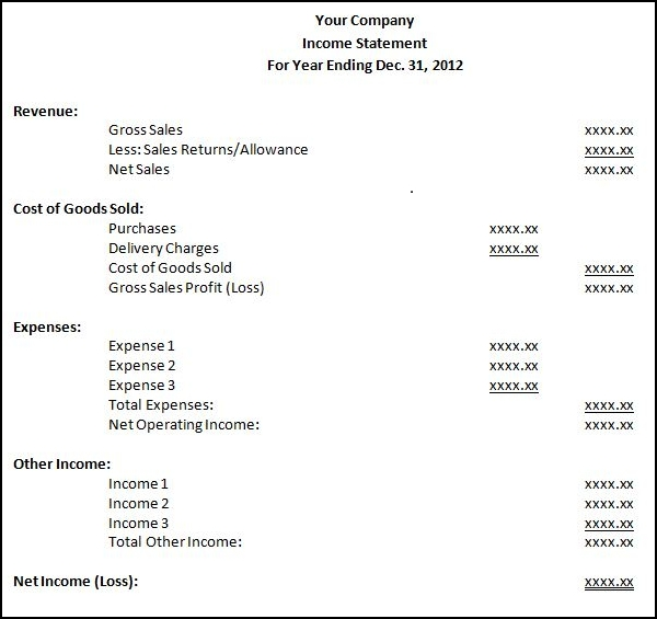 Financial Statements Example  Mindmeister