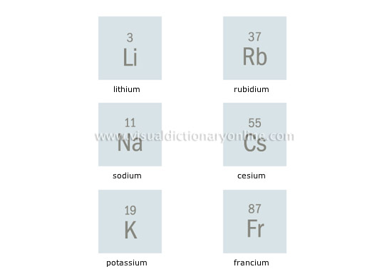 The periodic table example mindmeister image not available alkaline earth metals urtaz Image collections