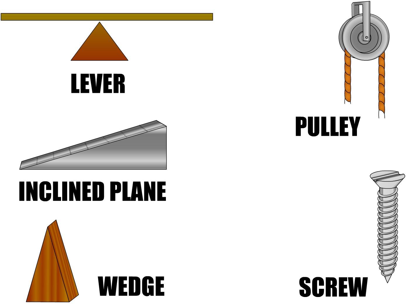 Simple Machine Example Mindmeister