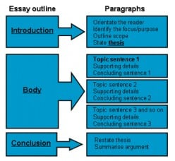 Essay Questions For Of Mice And Men Image Not Available  Body Paragraphs How To Start A Proposal Essay also Reference Page For Essay Essays Example  Mindmeister Basketball Essays
