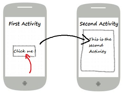 Anatomy Of An Android Application Example Mindmeister