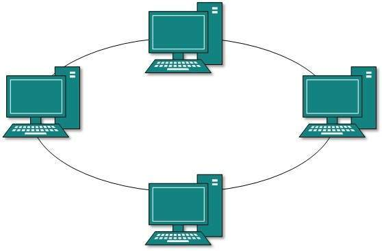 Network topologies example mindmeister ring topology definition publicscrutiny Image collections