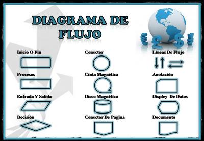 Lenguajes de programacin y diagrama de flujo mindmeister para la creacin de diagramas de flujo ccuart Choice Image