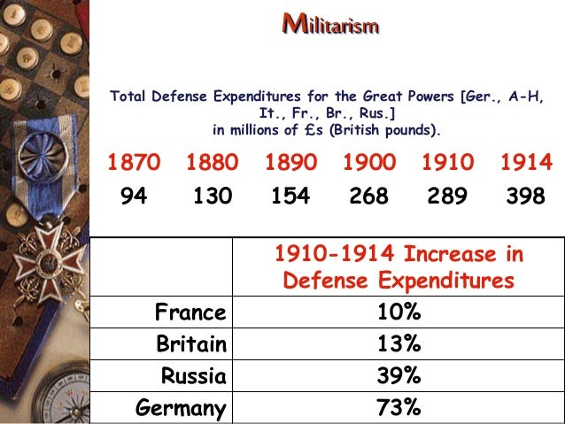 The Four Causes Of World War I Example Mindmeister