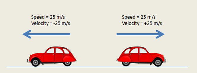 Speed And Velocity Example Mindmeister