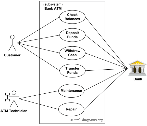System model example mindmeister image not available use case diagram ccuart Gallery