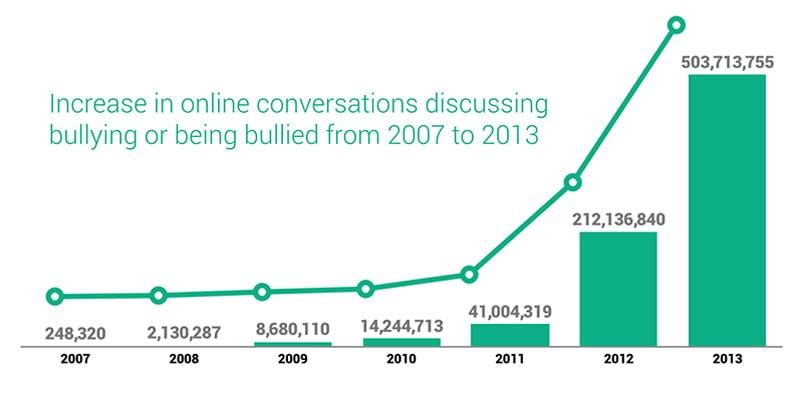 Bullying through social media statistics