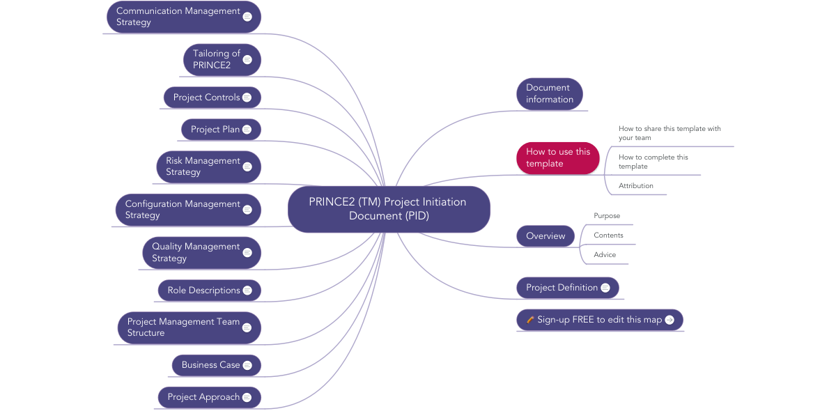 Prince2 tm project initiation document pid voorbeeld prince2 tm project initiation document pid voorbeeld mindmeister wajeb Gallery